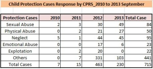 CPRS Cases_2010 Aug to 2013 Sept